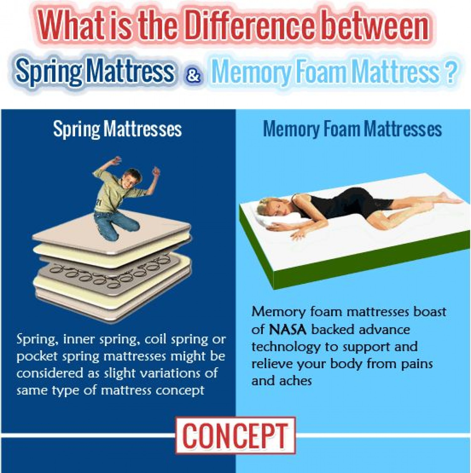 Pocket Coil Mattress Vs Memory Foam